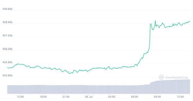 bitcoin-tang-vot-gan-cham-40000-usd-2