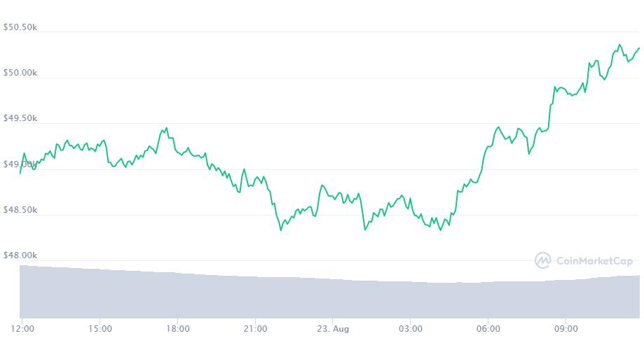 bitcoin-can-moc-50000-usd-2
