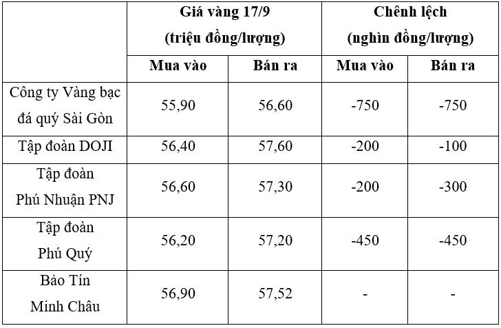 gia-vang-ngay-17-9-vang-trong-nuoc-va-the-gioi-lao-doc-khong-phanh-1