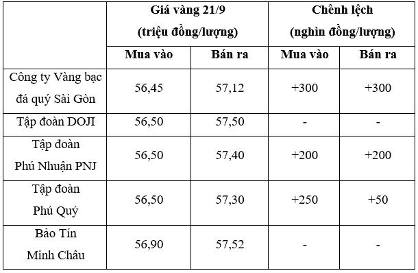 gia-vang-ngay-21-9-vang-dong-loat-bat-tang-1