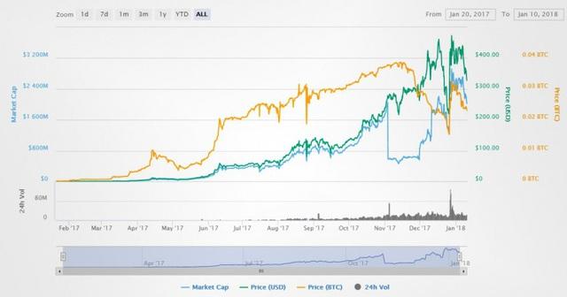 bitconnect-price-graph-1516251311720