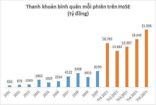 Thanh khoản bình quân mỗi phiên trên sàn HoSE (Ảnh: Doanh nghiệp và Tiếp Thị)