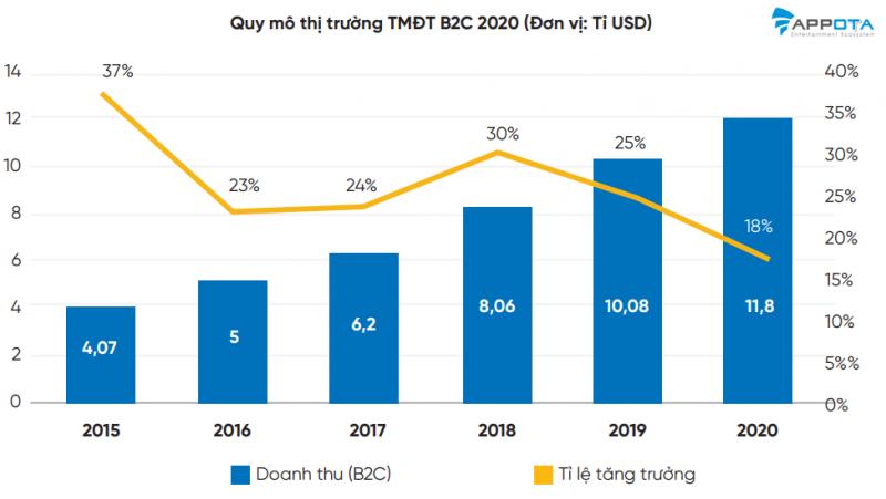 Quy mô thị trường thương mại điện tử 2020
