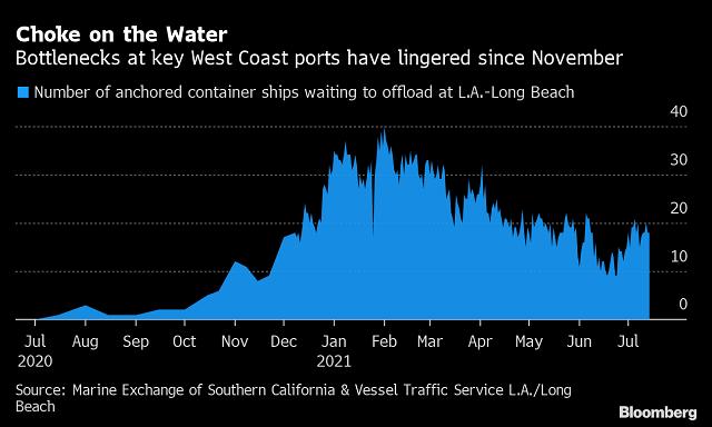 Tình hình các tàu container chờ dỡ hàng ở cảng Los Angeles - Long Beach (Ảnh: Bloomberg)