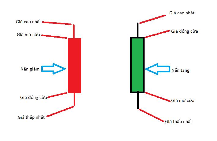 Mỗi cây nến sẽ chứa 4 thông tin trên như hình