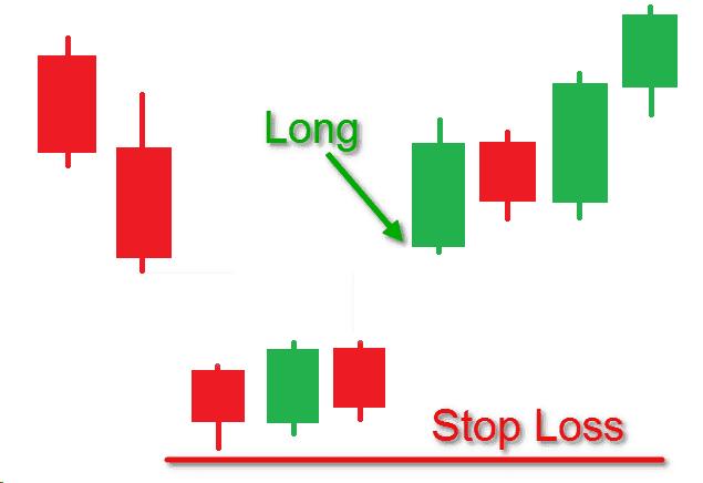 Cách đặt dừng lỗ (Stop loss)
