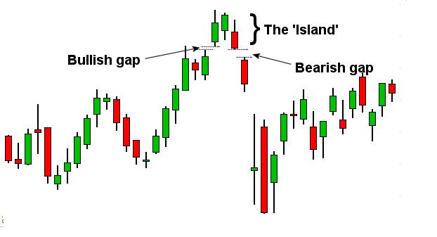 Biểu đồ minh họa cho mô hình Bullish Island Reversal đảo chiềuở đỉnh