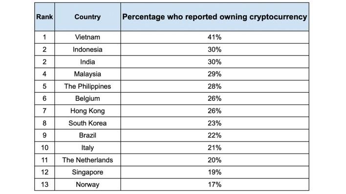 Finder: Việt Nam có tỷ lệ người nắm giữ tiền điện tử nhiều nhất thế giới
