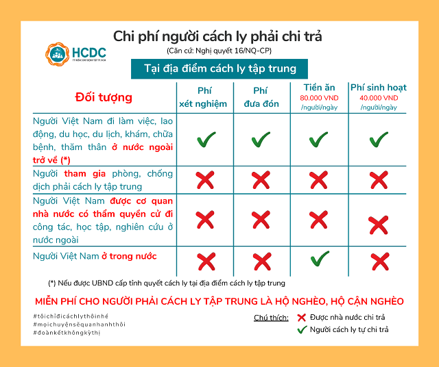 nhung-dieu-can-biet-ve-chi-phi-nguoi-cach-ly-phai-chi-tra-0